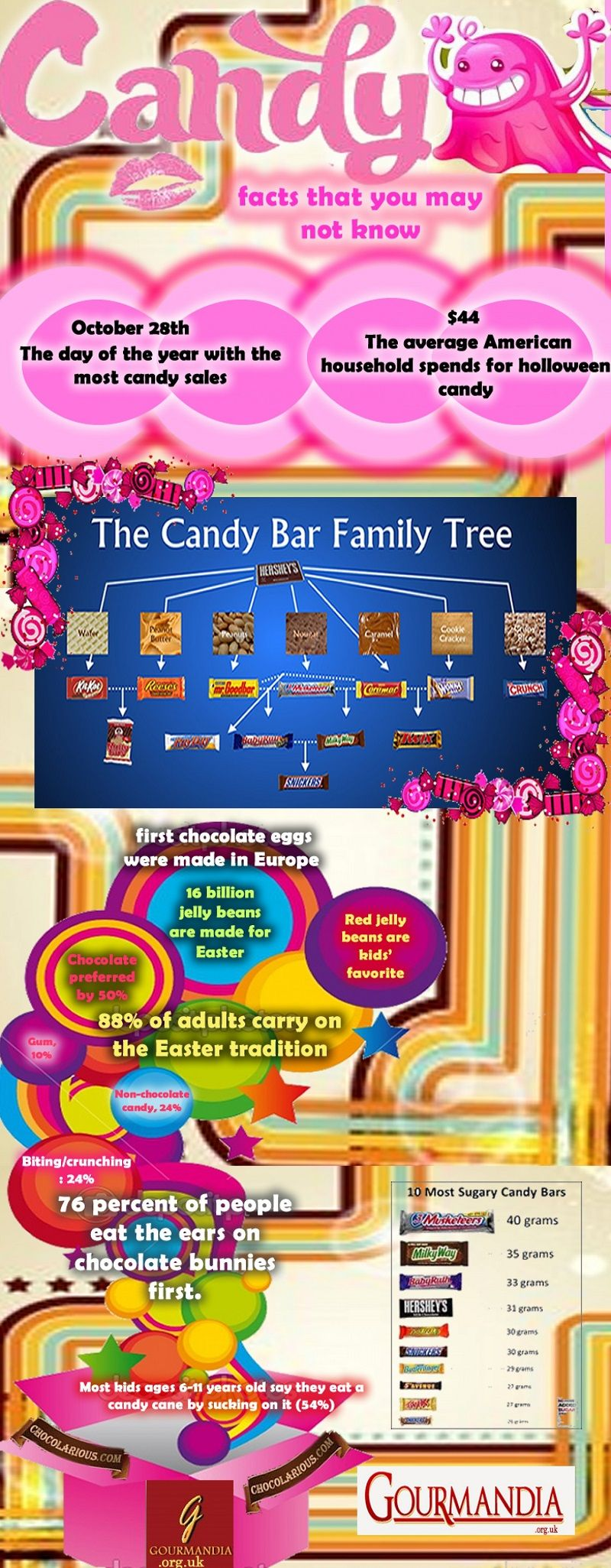 375 creative candy store names video infographic