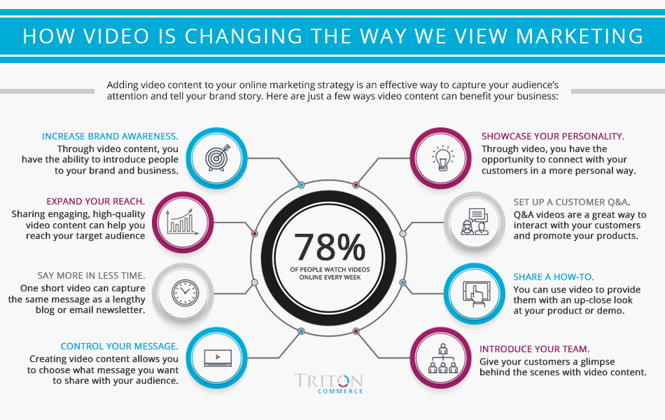 Digital marketing is constantly changing, and video is a big part of that.