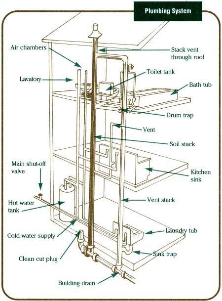 plumbing systems breakdown #plumbing #education | Household