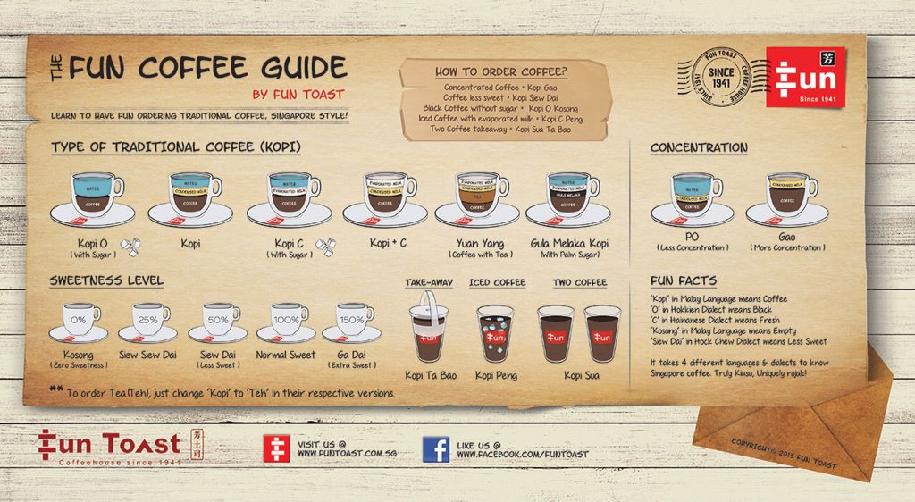 Coffee Guide by Fun Toast