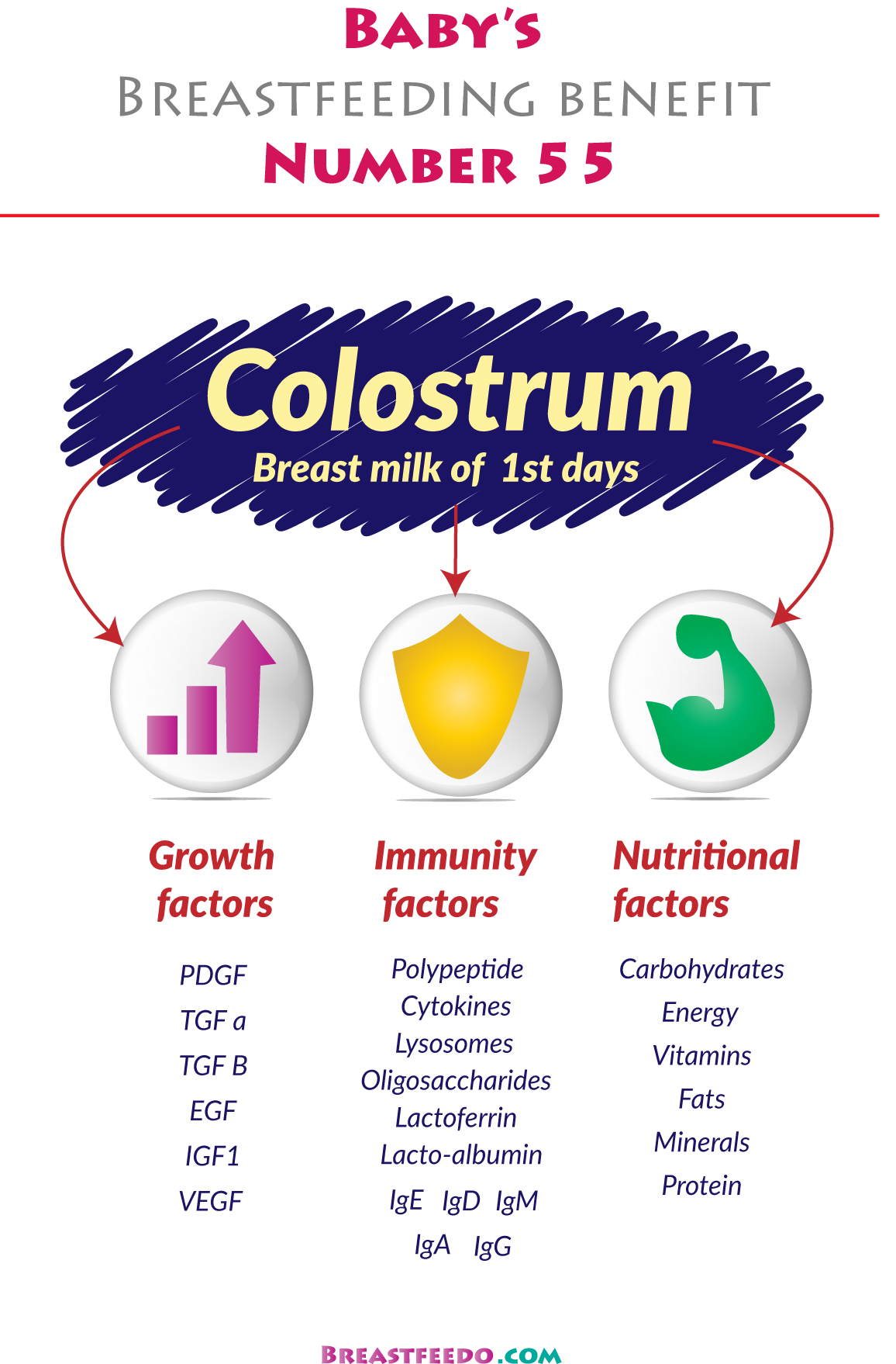 Colostrum Breast Milk Of First 4 5 Days After Birth Boosts Baby Jus Vitamin G3 Resistance To Enhance Disease How By Uninterrupted Supply Anti Microbial
