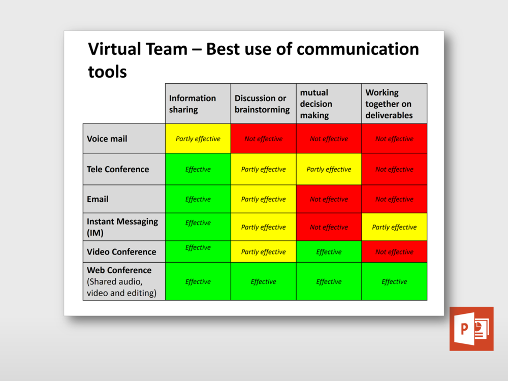 Best Use Of Communication Tools For Virtual Team