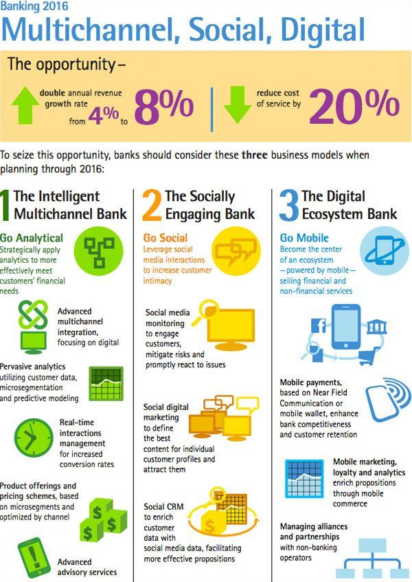 The future of banking industry ai iot nlp bigddata blockchain banking industry malvernweather Choice Image
