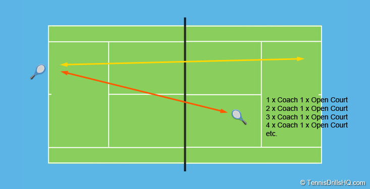 Consistency Then Open Court Tennis Drills How To Play Tennis Tennis Doubles