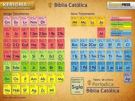 Resultado de imagen para libros biblia catolica citas biblicas y resultado de imagen para libros biblia catolica tabla peridicacatecismoen urtaz Gallery