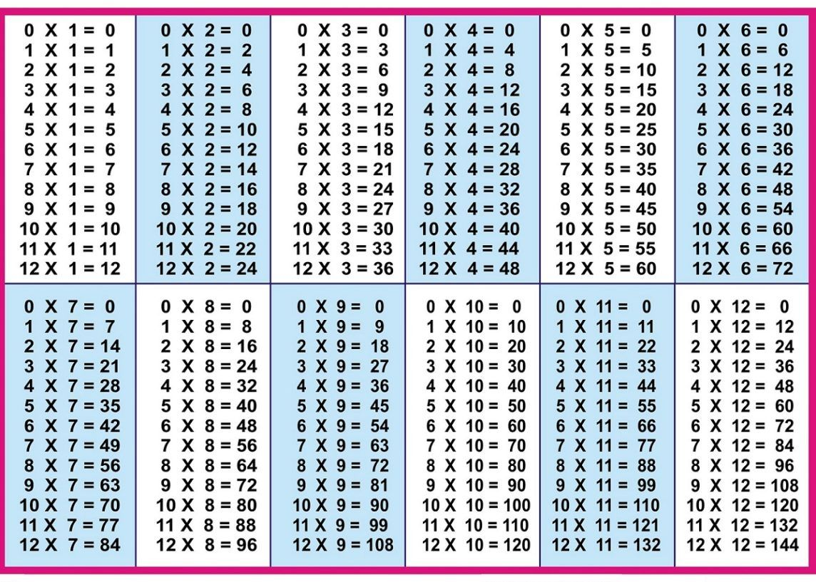 Free Printable Multiplication Table 1 To 12