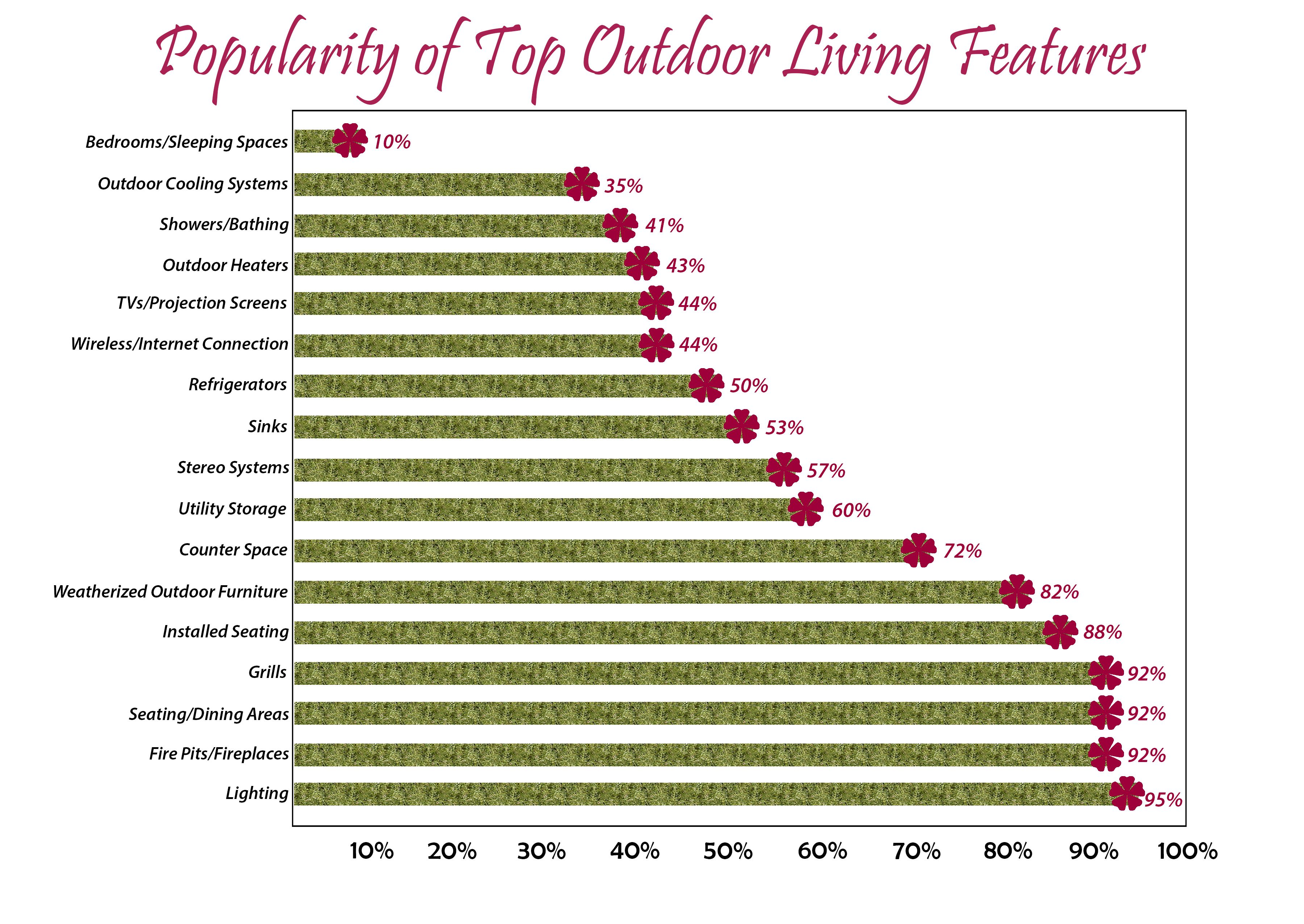 Awesome Find This Pin And More On Outdoor Living Trends U0026 Interesting Facts.