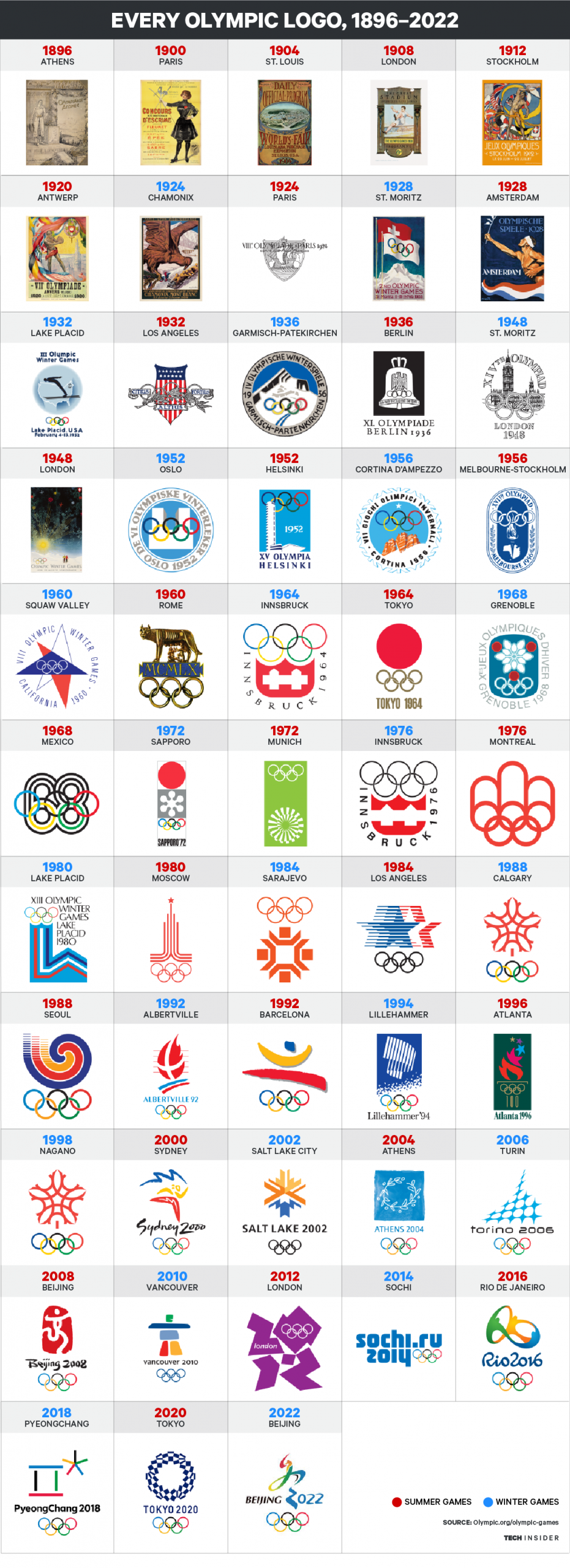 Here's every Olympic logo from 1896 to 2022 Olympic logo