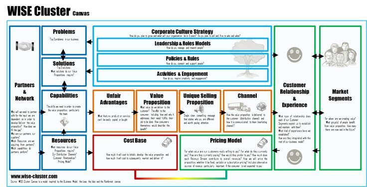 Business model Innovation Canvas Learn, describe and manipulate - new blueprint 2 on itunes