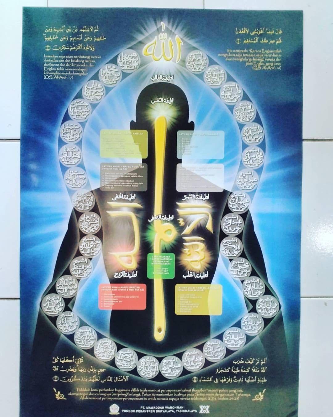 Pin oleh Moch. Al-qibthiy di guru Mursyid