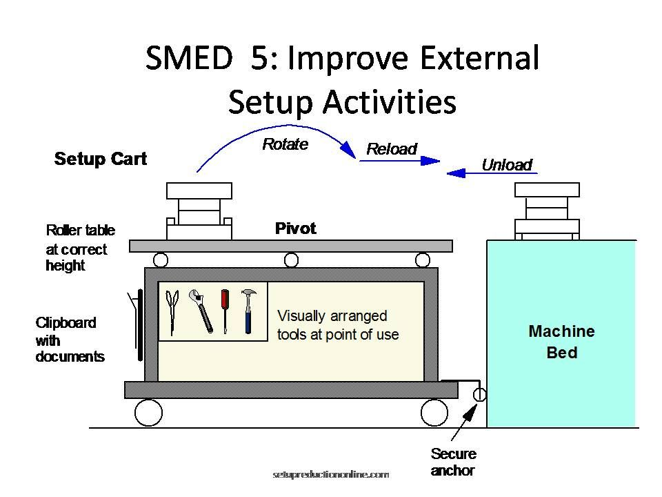 smed template - smed 5s smed single minute exchange of die pinterest