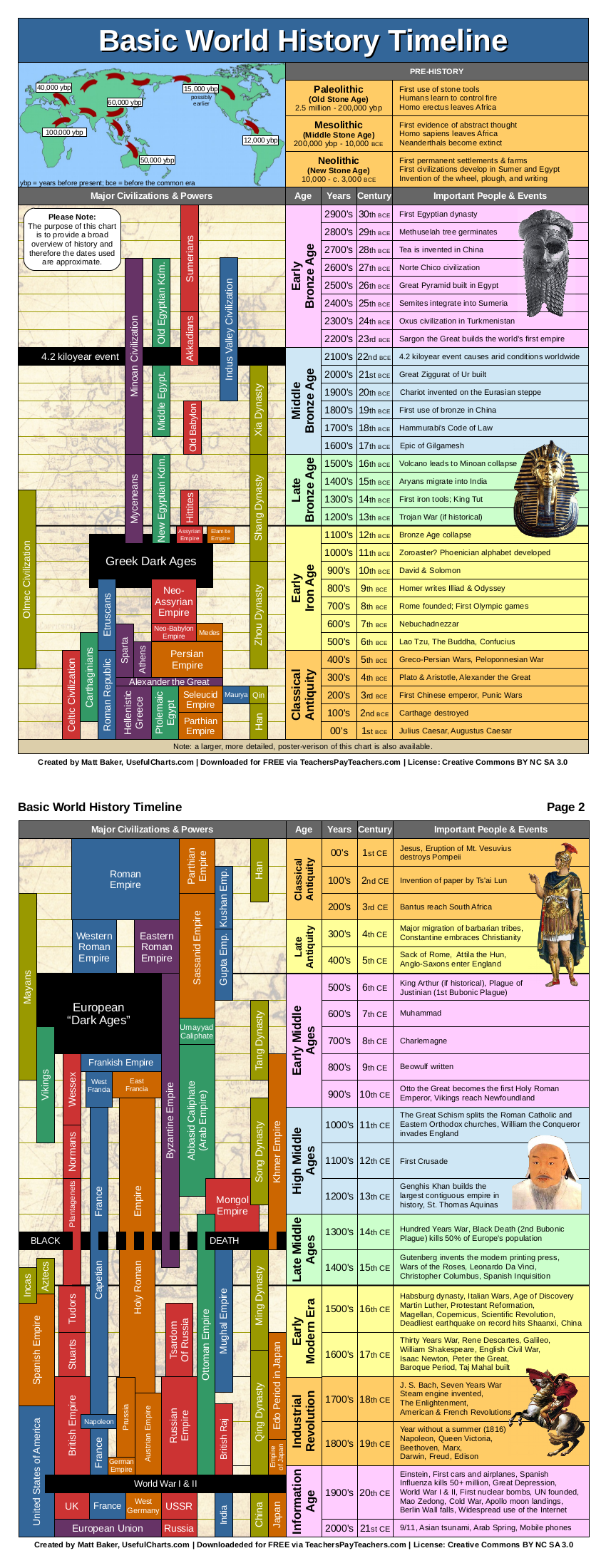 World History Timeline (PDF, 2 pages)   6th grade Social