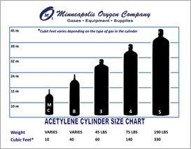 Cylinder Sizing For Acetylene Cylinder Chart Size