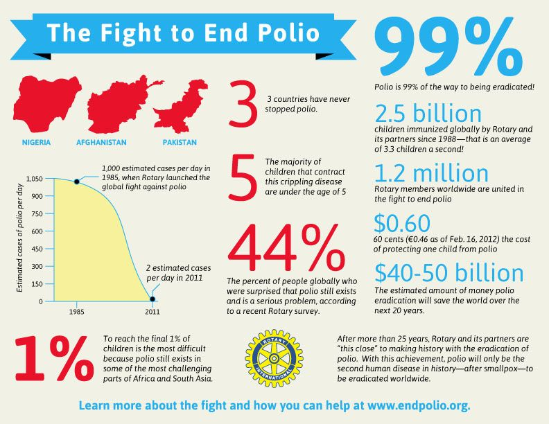 Pin By Orchids C On Polio Post Polio Pinterest Infographic