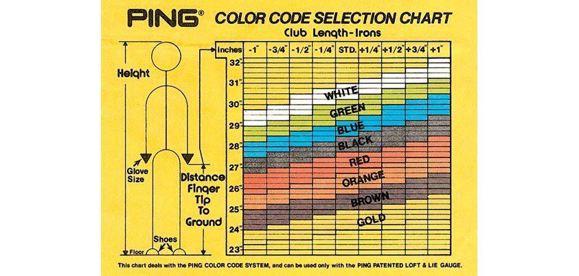 1972 Ping Introduces The Color Code System This System