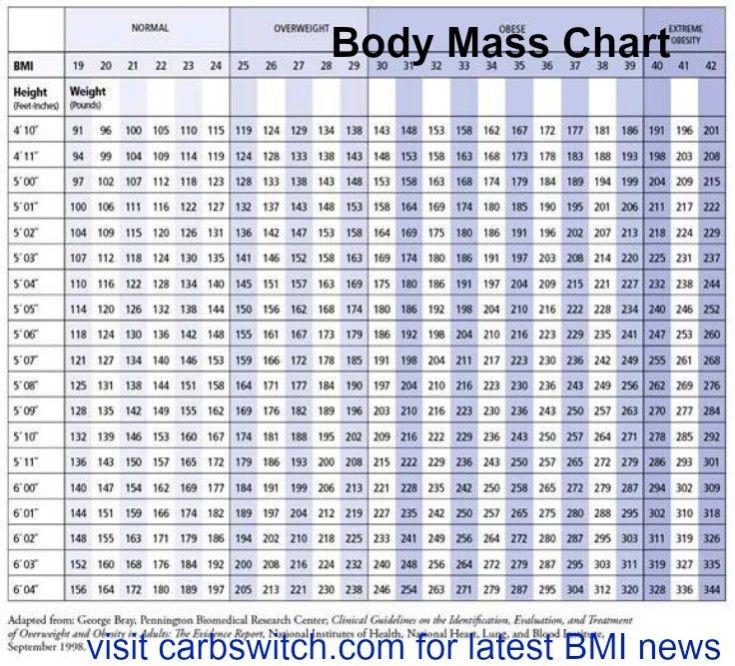Body Mass Chart Bmi Body Mass Index Latest News Carbswitch