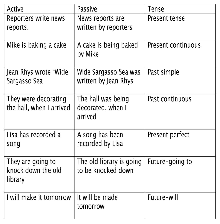 Active Voice Vs. Passive Voice - Lessons - Tes Teach