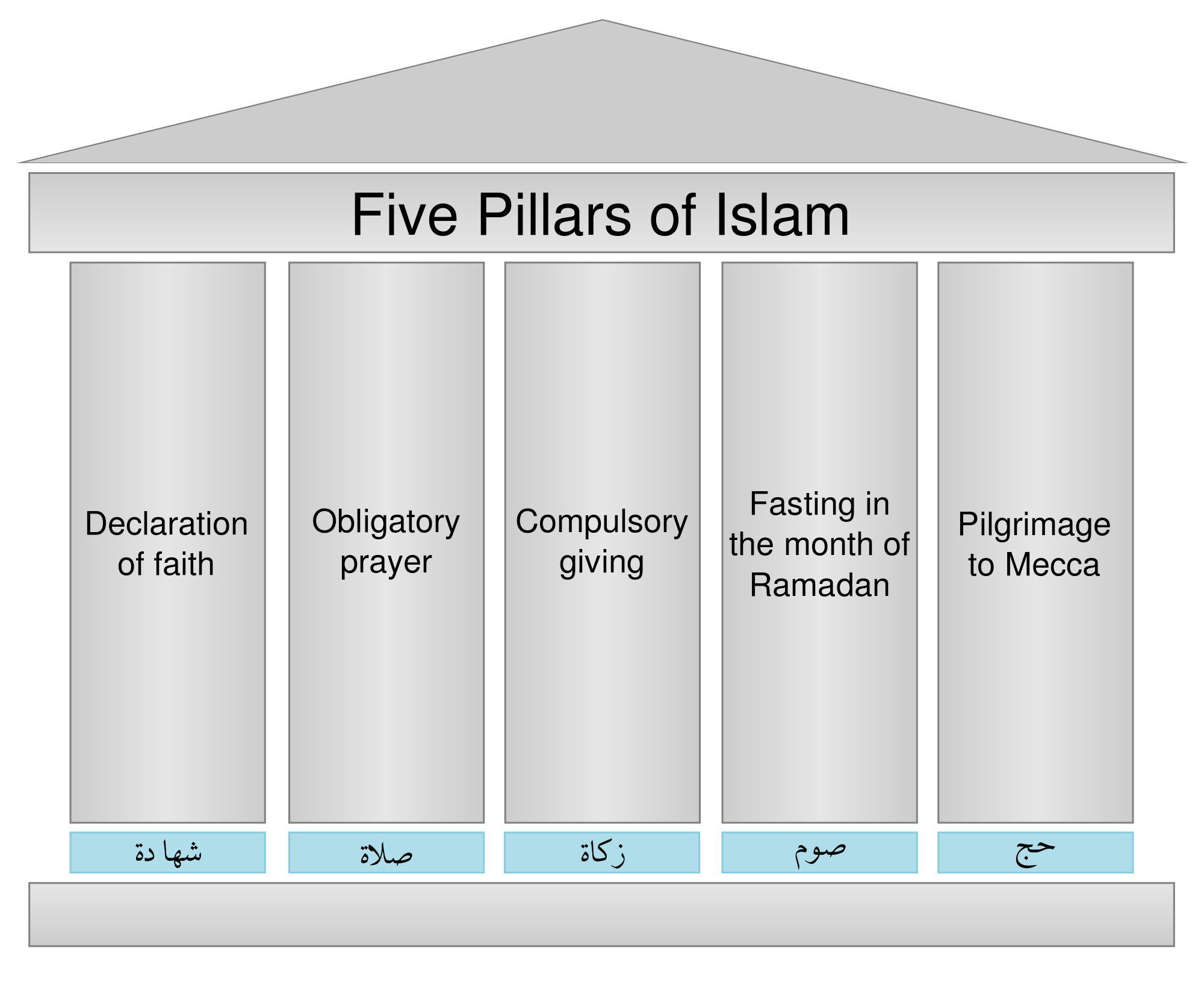 Uncategorized Five Pillars Of Islam Worksheet the five pillars profession of faith shahada faith