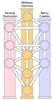 "̹´ë°œë¼ì— ̞ˆëŠ"" Www Energyandvibration Com님의 ͕€ The tree of life is a diagram used in various mystical traditions. 카발라에 있는 www energyandvibration"