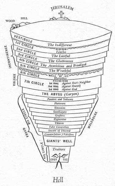 dante's 9 circles of hell | what I findz funny | Pinterest | See ...