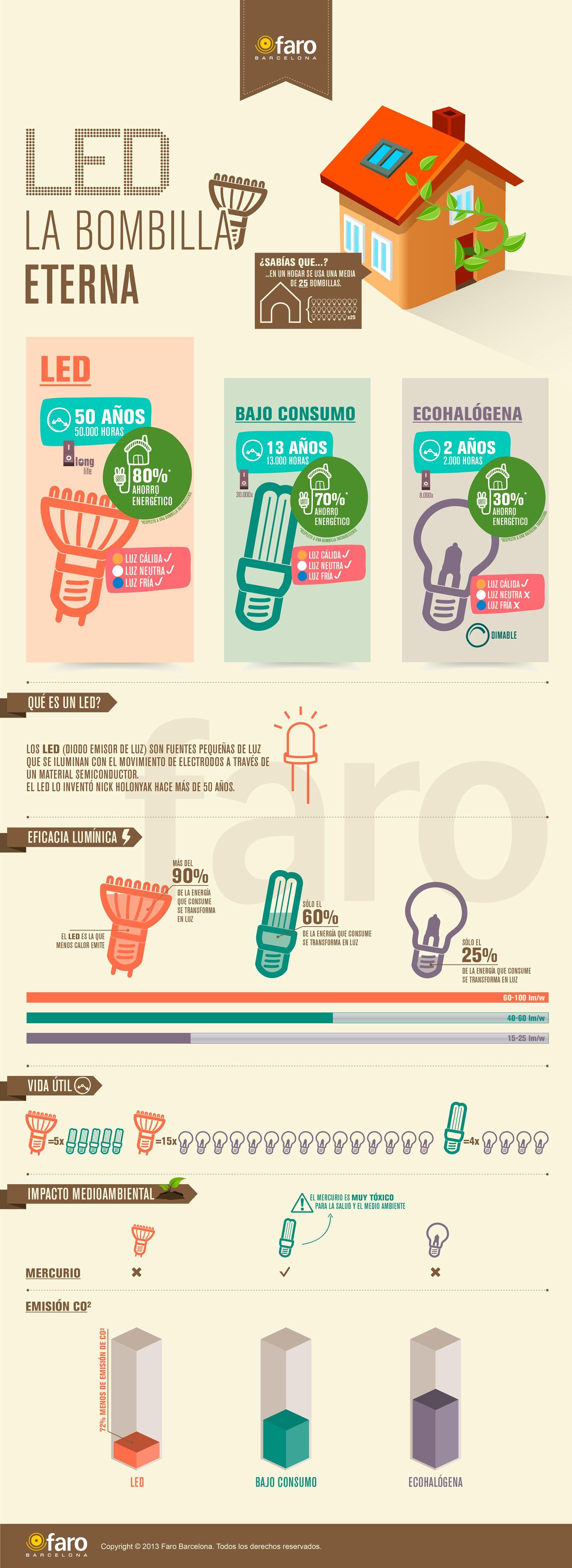 Infografia Led La Bombilla Eterna Bombillas Ahorro De Energia Proyectos De Energia Solar