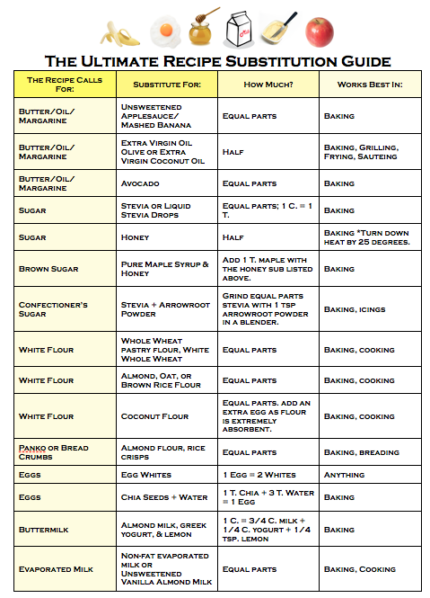 Healthy Recipe Substitutions For Dummies #kitchentips
