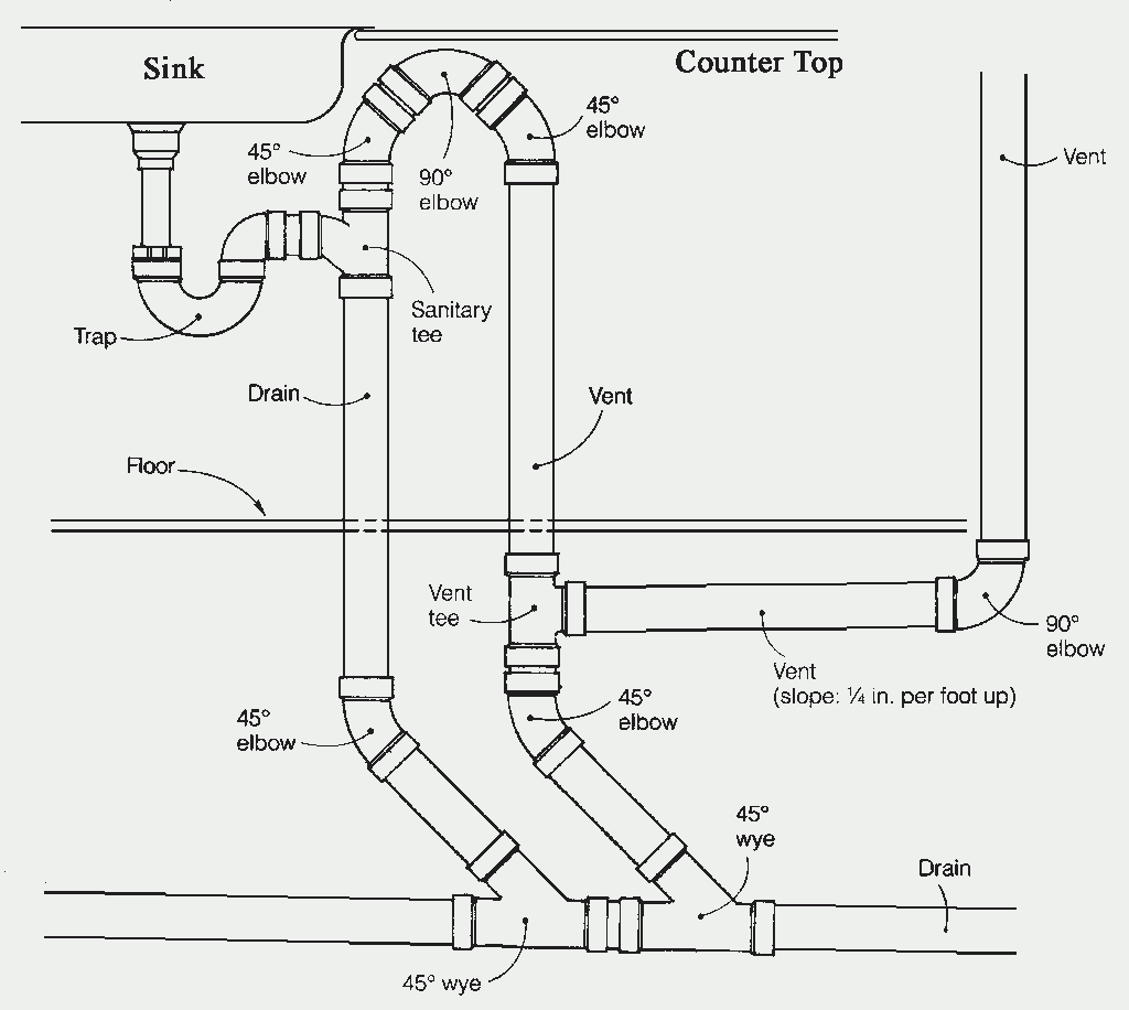 Get The Value Of Kitchen Sink Plumbing Diagram Sink Small Kitchen Sink Drain Plumbing Installing Ideas Plumbing Vent Bathroom Plumbing Plumbing Installation