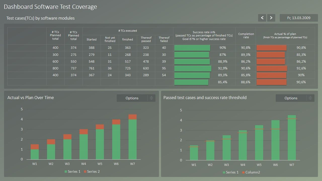 Rag Project Status Dashboard For Powerpoint Key Performance