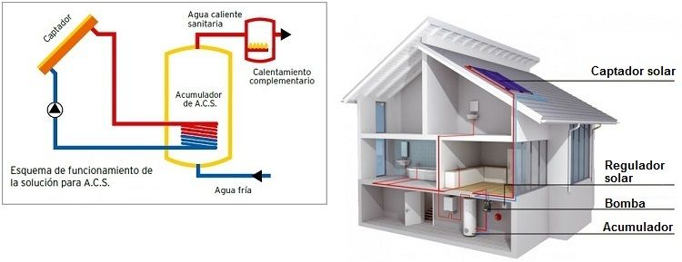 Esquema de una instalaci n solar t rmica de baja - Agua caliente solar ...
