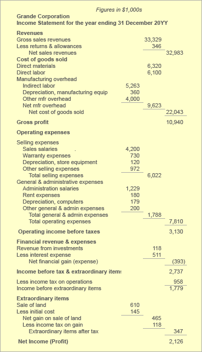 Depreciation Expense Accounting, Example Schedules Defined