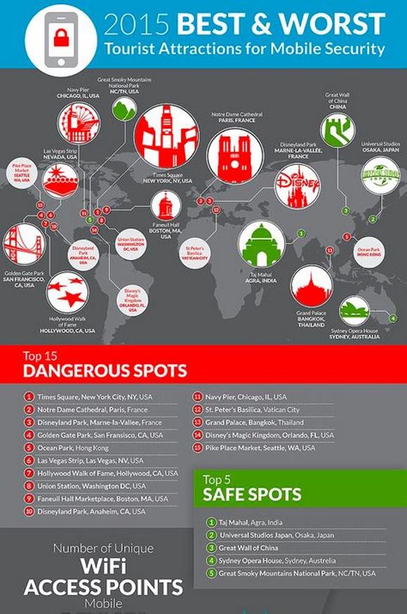 De nombreux lieux touristiques proposent une connexion Wi-Fi. Skycure, spécialisée dans la sécurité sur mobile a testé cette connexion dans les lieux les plus…