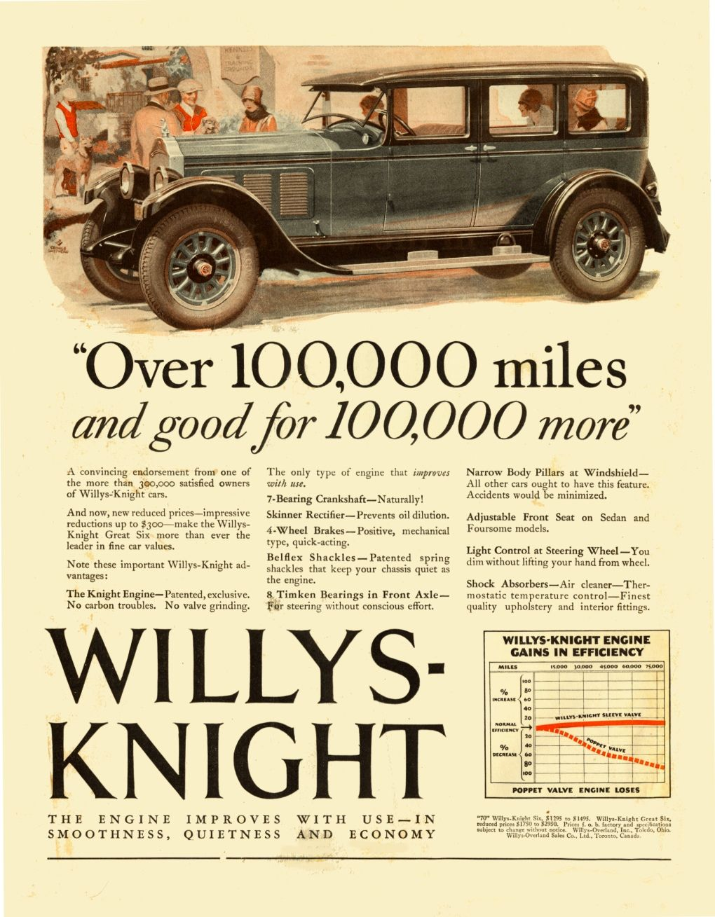 Willys Knight 1927 | Vintage car ads | Pinterest | Ads, Cars and Car ...