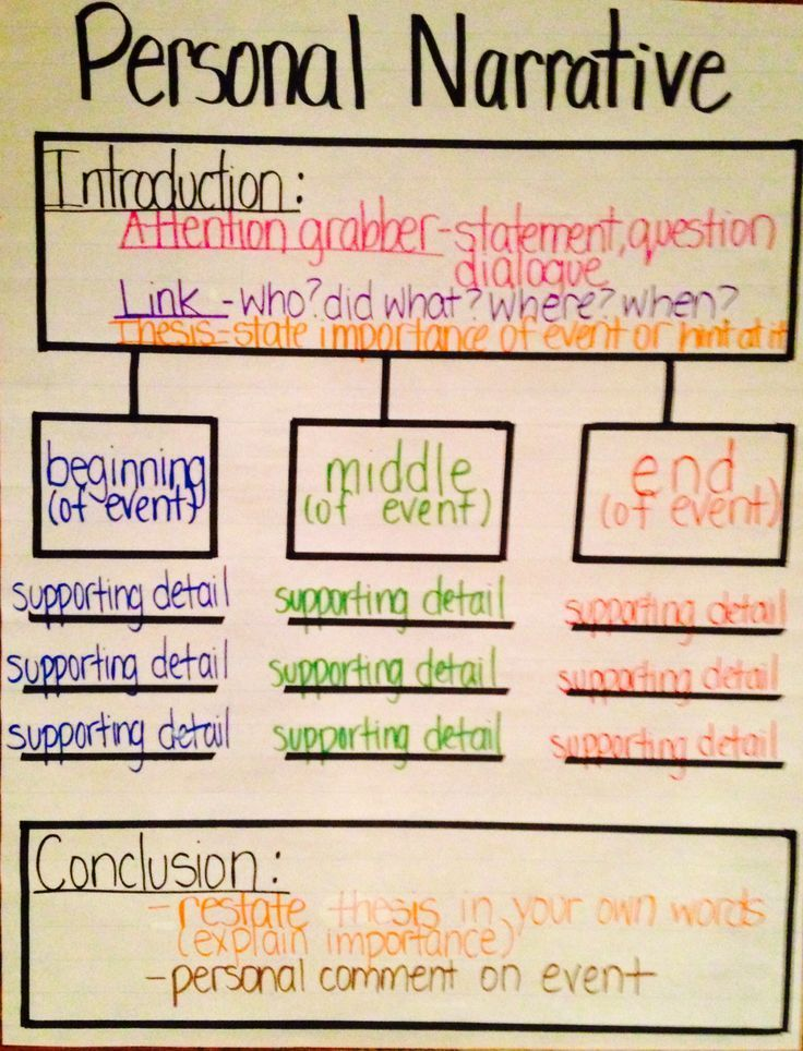 Personal Narrative Thinking Map by elva Narrative Writing