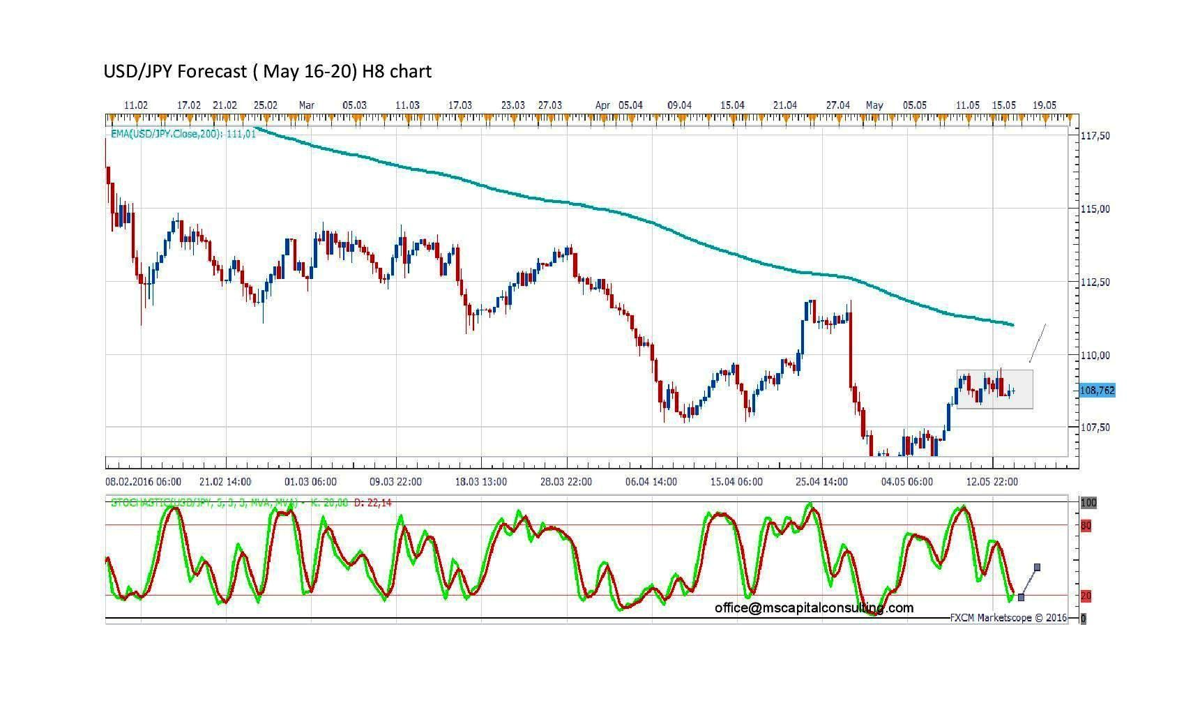 Forecast By Marius Ghisea Usd Jpy May 16 20 Forex And Binary