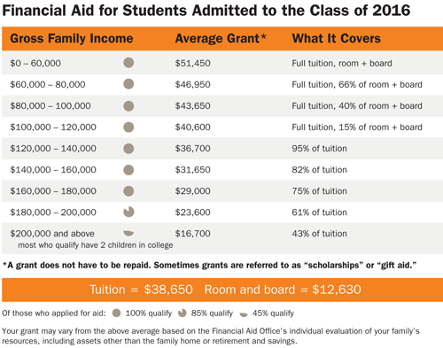 Who Qualifies For Aid Princeton University Financial Aid Family Income Tuition
