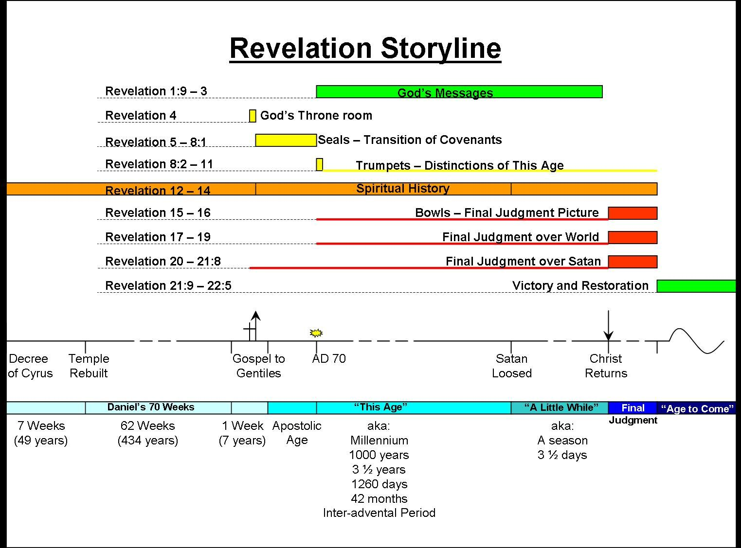 cf6f529200744d83d4a095c71ccf471e image result for book of revelation timeline chart jesus Basic Electrical Wiring Diagrams at soozxer.org