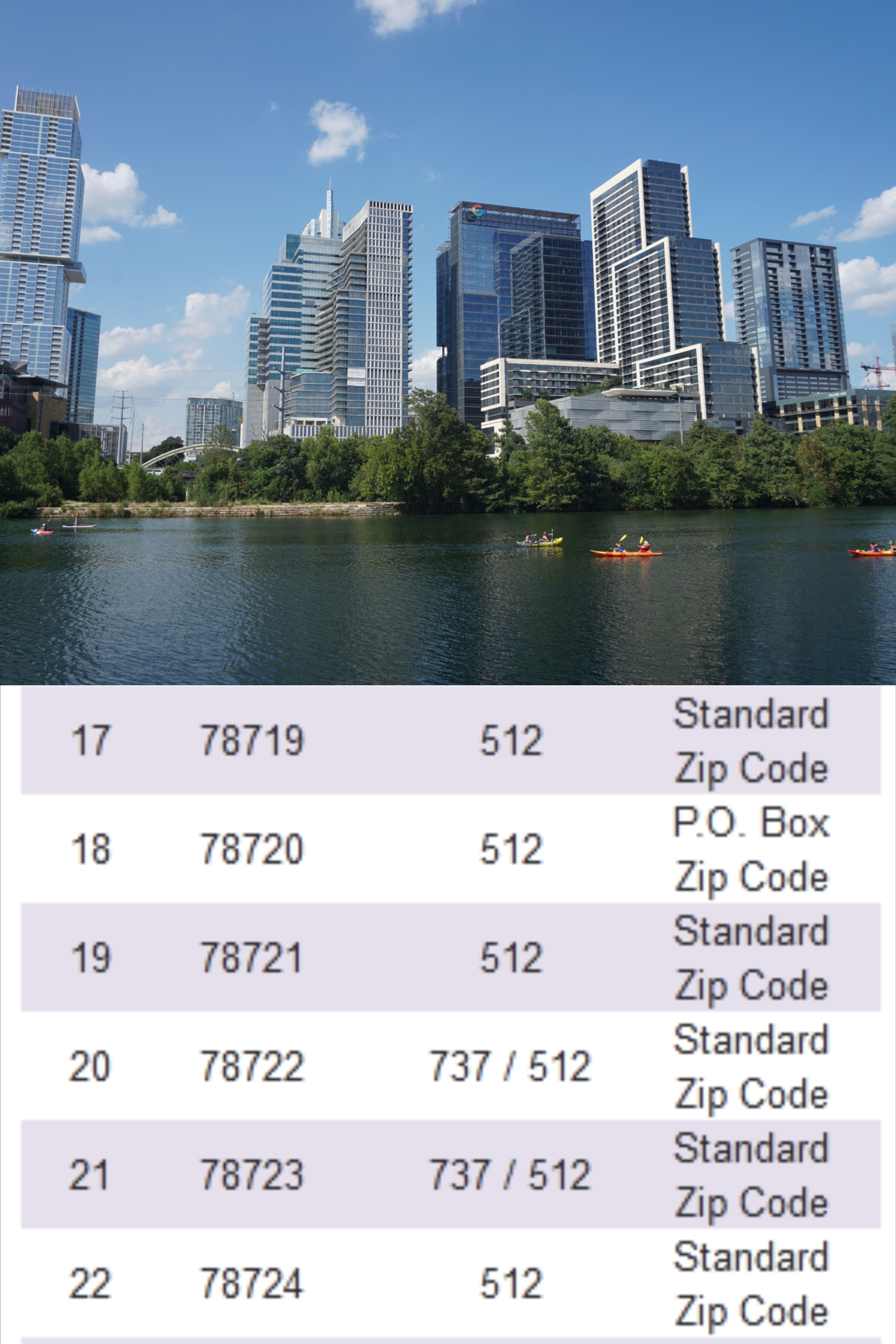 All Zip Codes Of Austin City Texas In 2020 Coding United States Zip Code