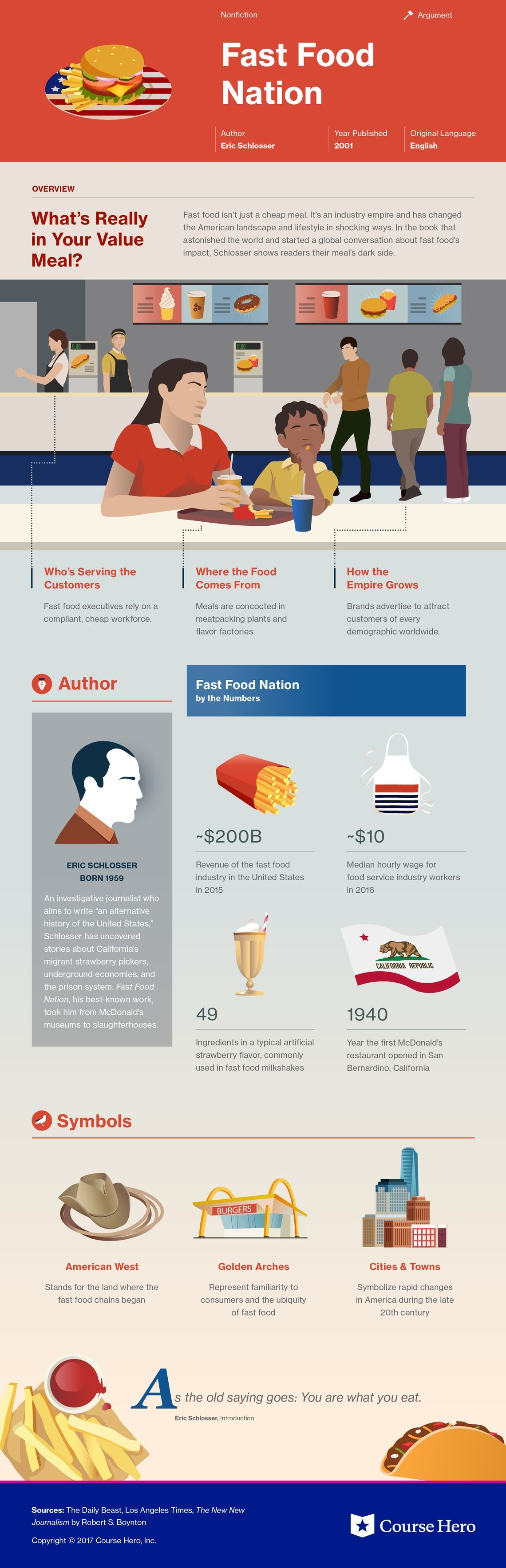 Fast Food Nation Study Guide With Images