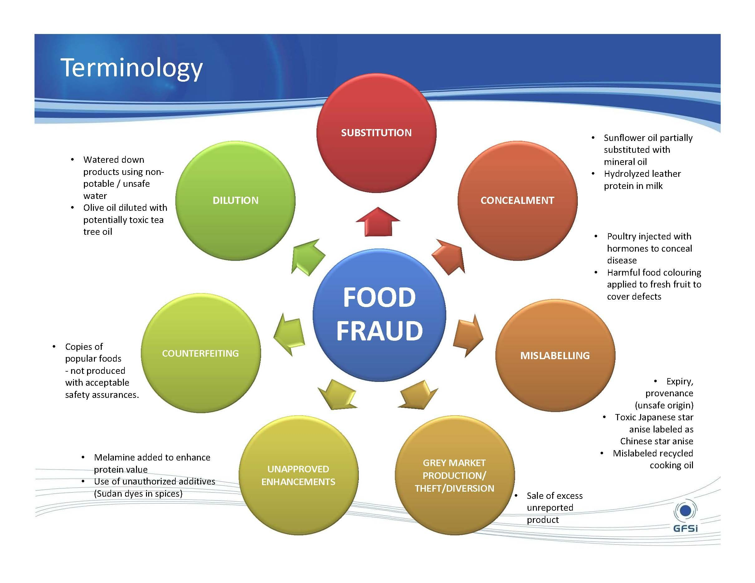 food fraud terminology Food safety posters, Food safety