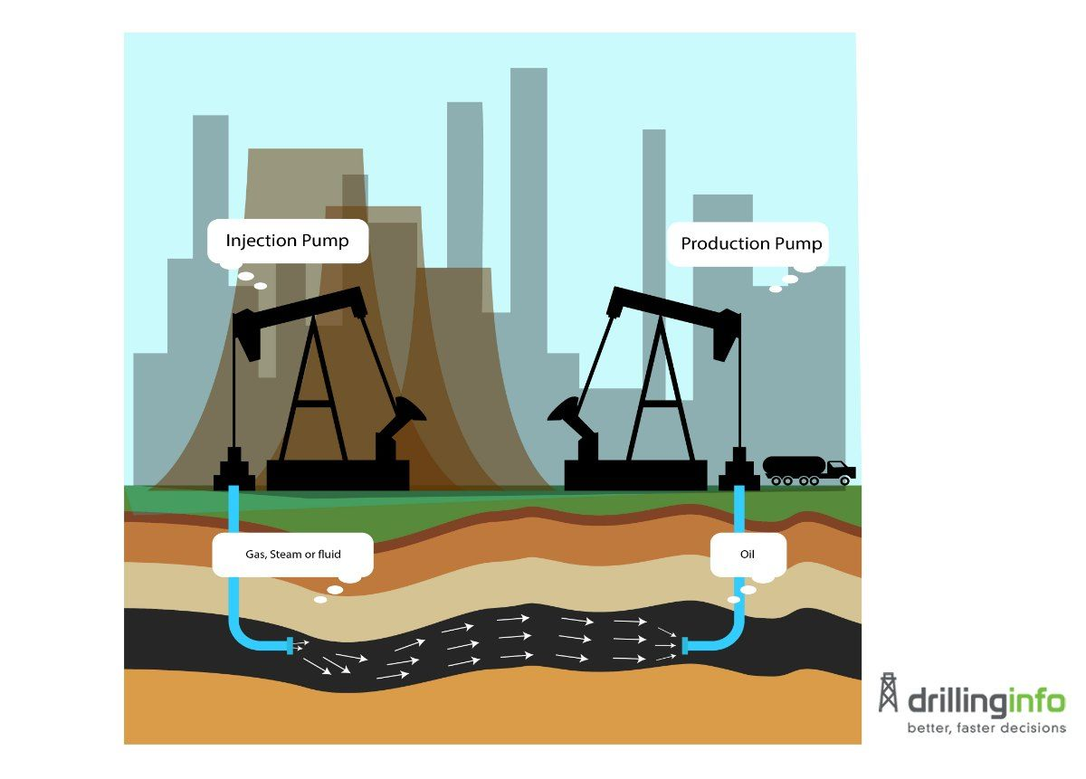 Enhanced Oil Recovery What You Need To Know Enhanced Oil
