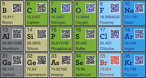 Twitter 'Fail Whale' Artist Adds QR-Codes To The Periodic Table - DesignTAXI.com