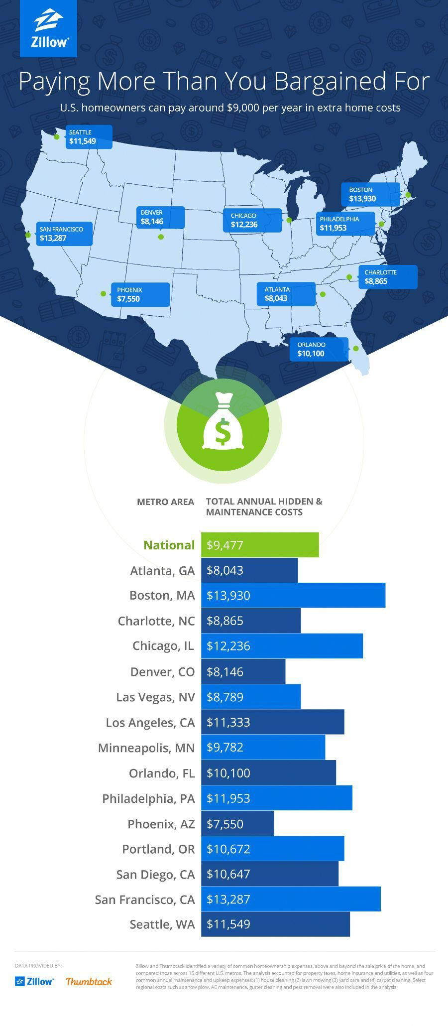 Even Though Buying A Home Is Cheaper Than Renting In Many Cities