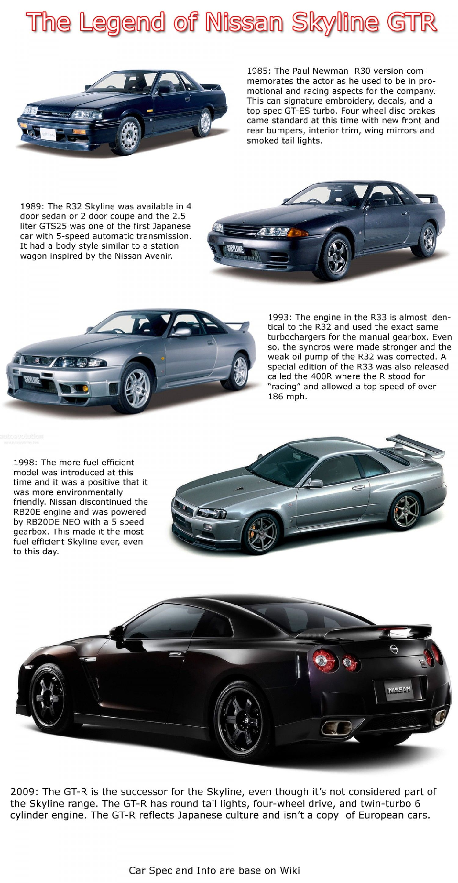 Look How Much The Nissan Skyline Has Evolved Nissan Skyline Gtr Cars Jdm Jdmstyle Ijdmtoy Nissan Gtr Skyline Skyline Gtr Nissan Skyline