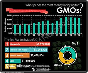 Over $30M spent last year on lobbying to keep GMOs hidden in foods