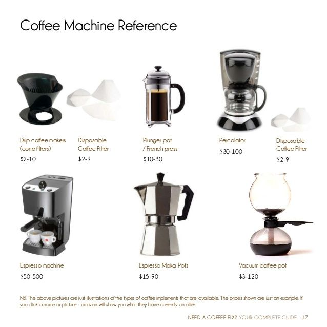 Types Of Coffee Maker Machines