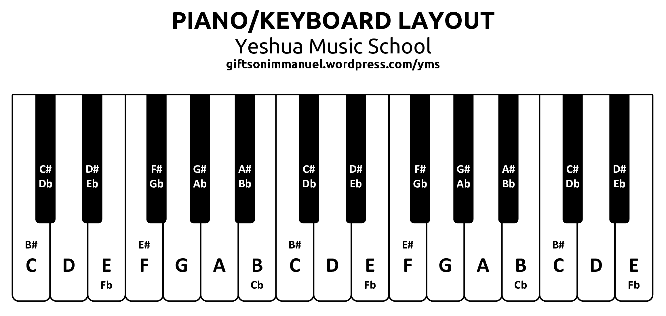 Piano Keys Layout