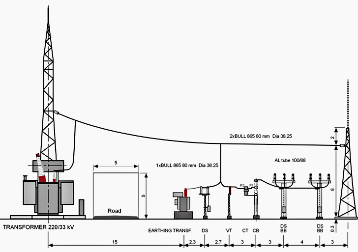 station auxiliary and system earthing transformer as a part of the bay layout