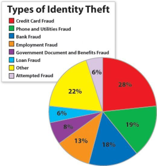 The Most Common Ages For Identity Theft Victims Is 19 To