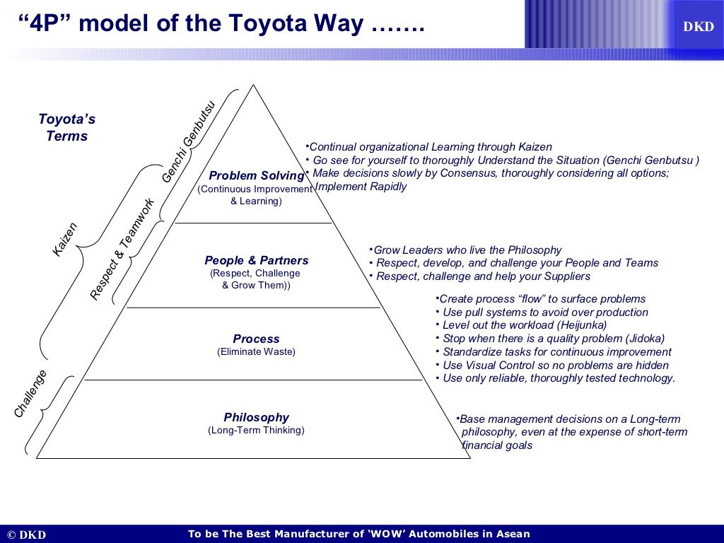 hight resolution of  4p model of the toyota way