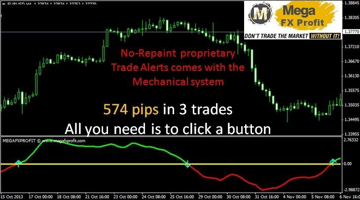 Mega Fx Profit Indicator Amazing Profits Everyday Forex